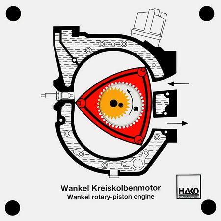 Wankel Kreiskolbenmotor