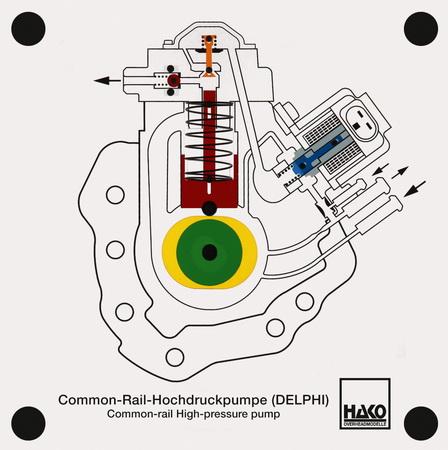 common rail high-pressure pump (DELPHI)